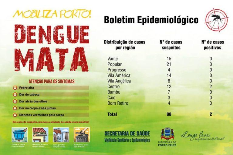 Porto Feliz já registra mais de 80 casos notificados de dengue